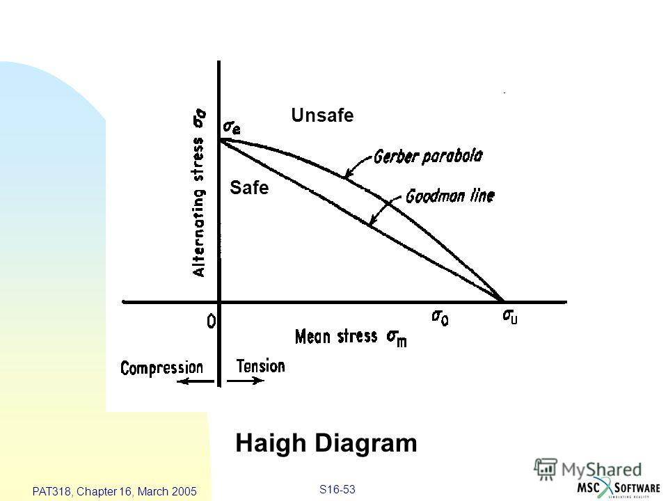 S16-53 PAT318, Chapter 16, March 2005 Mean Stress Corrections Haigh Diagram Un-Safe Unsafe Safe