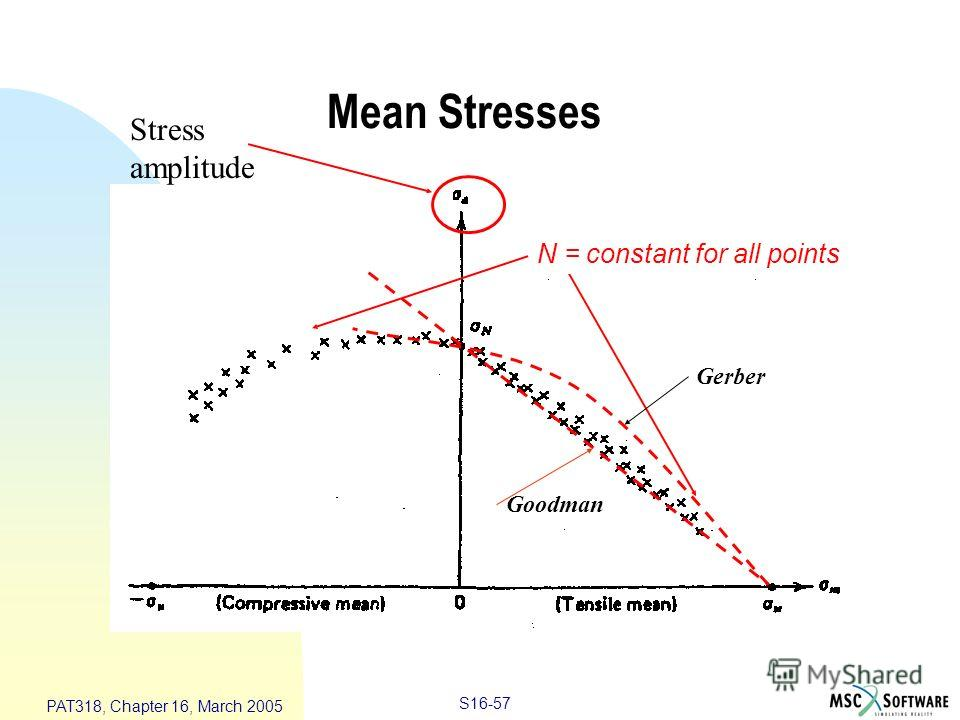 S16-57 PAT318, Chapter 16, March 2005 Mean Stresses Stress amplitude N = constant for all points Goodman Gerber