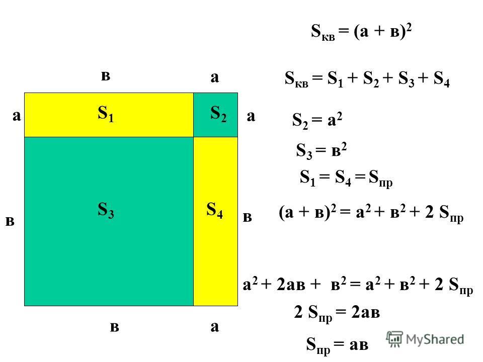 а в а а а в в в S1S1 S3S3 S2S2 S4S4 S кв = (а + в) 2 S 2 = а 2 S 3 = в 2 S 1 = S 4 = S пр S кв = S 1 + S 2 + S 3 + S 4 (а + в) 2 = а 2 + в 2 + 2 S пр а 2 + 2 ав + в 2 = а 2 + в 2 + 2 S пр 2 S пр = 2 АВУ пр = ав