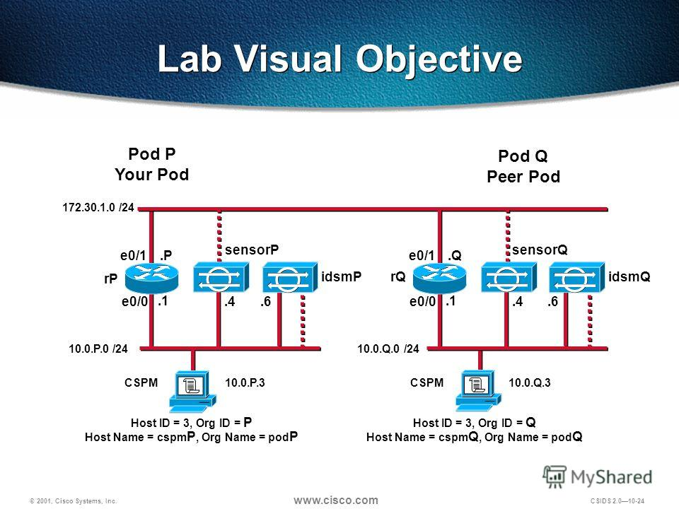© 2001, Cisco Systems, Inc. www.cisco.com CSIDS 2.0 10-24 Pod P Your Pod Pod Q Peer Pod CSPM Lab Visual Objective rP e0/0 e0/1 10.0.P.0 /24.P.1.4 rQ e0/0 e0/1.Q.1.4 10.0.Q.0 /24 172.30.1.0 /24 10.0.P.3CSPM10.0.Q.3 Host ID = 3, Org ID = P Host Name =