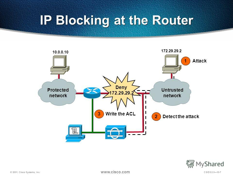 © 2001, Cisco Systems, Inc. www.cisco.com CSIDS 2.0 10-7 IP Blocking at the Router Untrusted network Protected network Deny 172.29.29.2 Attack 1 Write the ACL 3 172.29.29.2 10.0.0.10 Detect the attack 2