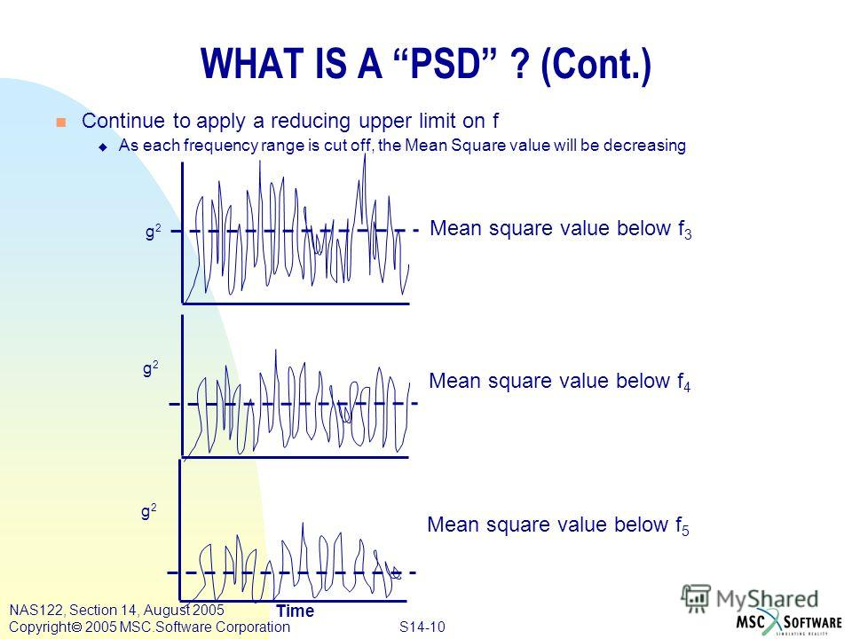 S14-10 NAS122, Section 14, August 2005 Copyright 2005 MSC.Software Corporation WHAT IS A PSD ? (Cont.) Time g2g2 Mean square value below f 3 n Continue to apply a reducing upper limit on f u As each frequency range is cut off, the Mean Square value w