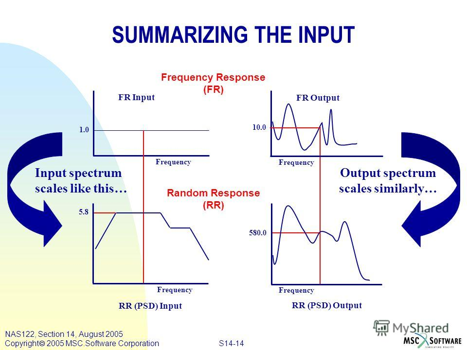 S14-14 NAS122, Section 14, August 2005 Copyright 2005 MSC.Software Corporation 1.0 Frequency 10.0 Frequency 580.0 SUMMARIZING THE INPUT Frequency Output spectrum scales similarly… 5.8 Frequency Input spectrum scales like this… RR (PSD) Input RR (PSD)