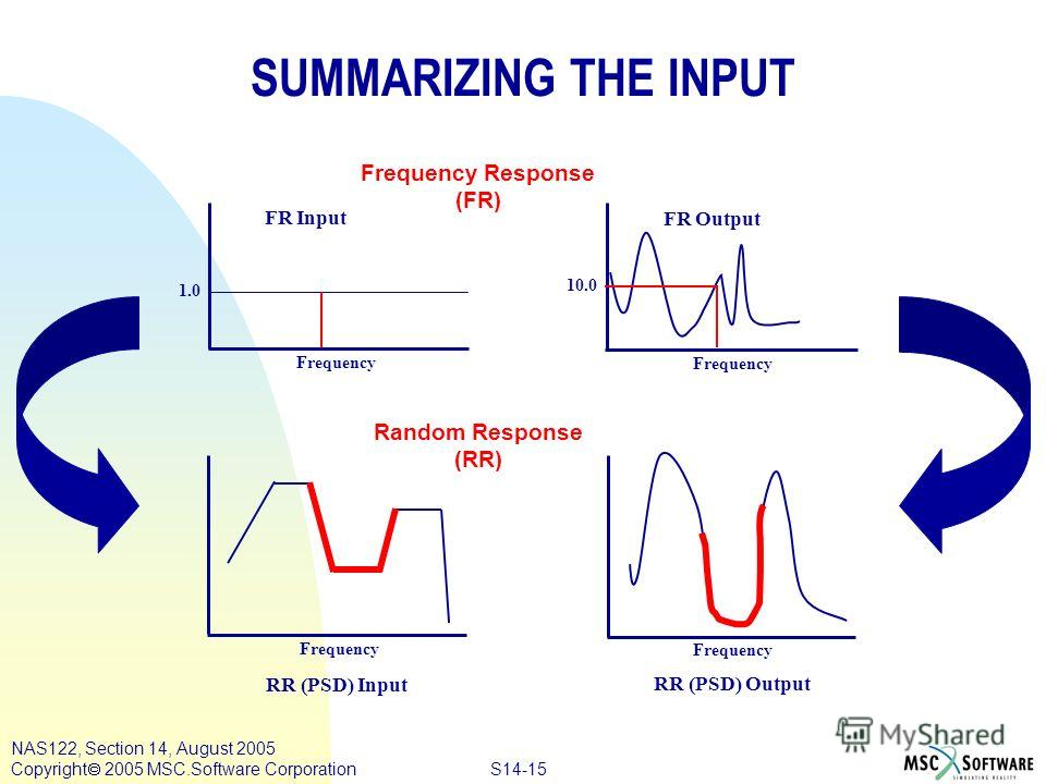 S14-15 NAS122, Section 14, August 2005 Copyright 2005 MSC.Software Corporation 1.0 Frequency 10.0 Frequency SUMMARIZING THE INPUT Frequency RR (PSD) Input RR (PSD) Output FR Input FR Output Frequency Response (FR) Random Response (RR)