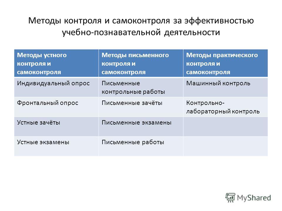 Методы контроля и самоконтроля за эффективностью учебно-познавательной деятельности Методы устного контроля и самоконтроля Методы письменного контроля и самоконтроля Методы практического контроля и самоконтроля Индивидуальный опрос Письменные контрол