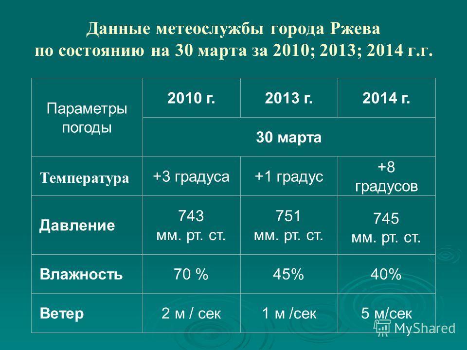 Данные метеослужбы города Ржева по состоянию на 30 марта за 2010; 2013; 2014 г.г. Параметры погоды 2010 г.2013 г.2014 г. 30 марта Температура +3 градуса+1 градус +8 градусов Давление 743 мм. рт. ст. 751 мм. рт. ст. 745 мм. рт. ст. Влажность 70 %45%40