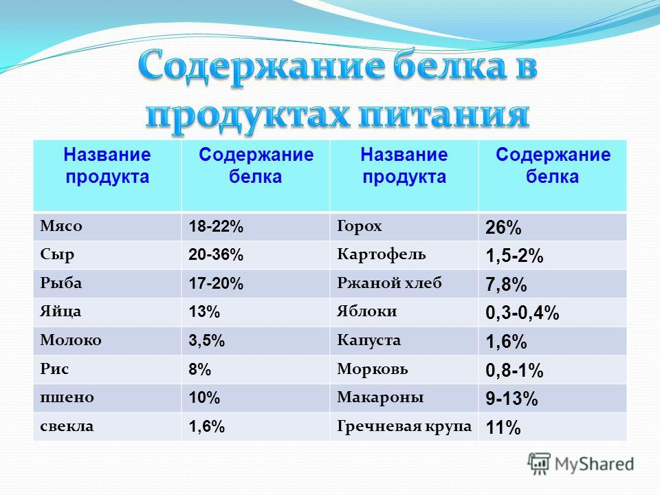 Содержание белка в продуктах питания Название продукта Содержание белка Название продукта Содержание белка Мясо 18-22% Горох 26% Сыр 20-36% Картофель 1,5-2% Рыба 17-20% Ржаной хлеб 7,8% Яйца 13% Яблоки 0,3-0,4% Молоко 3,5% Капуста 1,6% Рис 8% Морковь