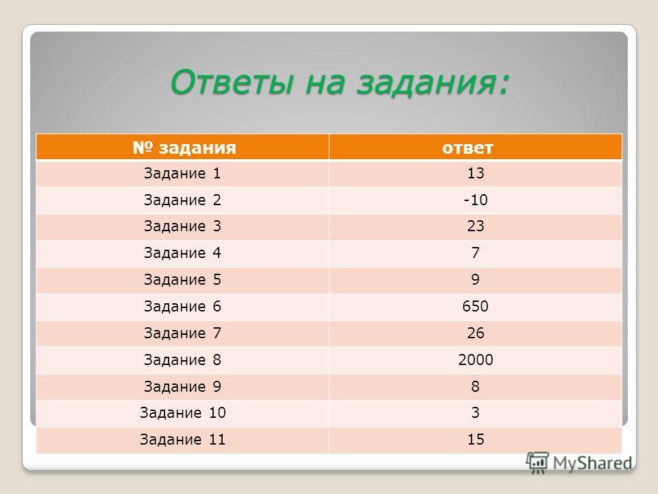Ответы на задания: Ответы на задания: задания ответ Задание 113 Задание 2-10 Задание 323 Задание 47 Задание 59 Задание 6650 Задание 726 Задание 82000 Задание 98 Задание 103 Задание 1115