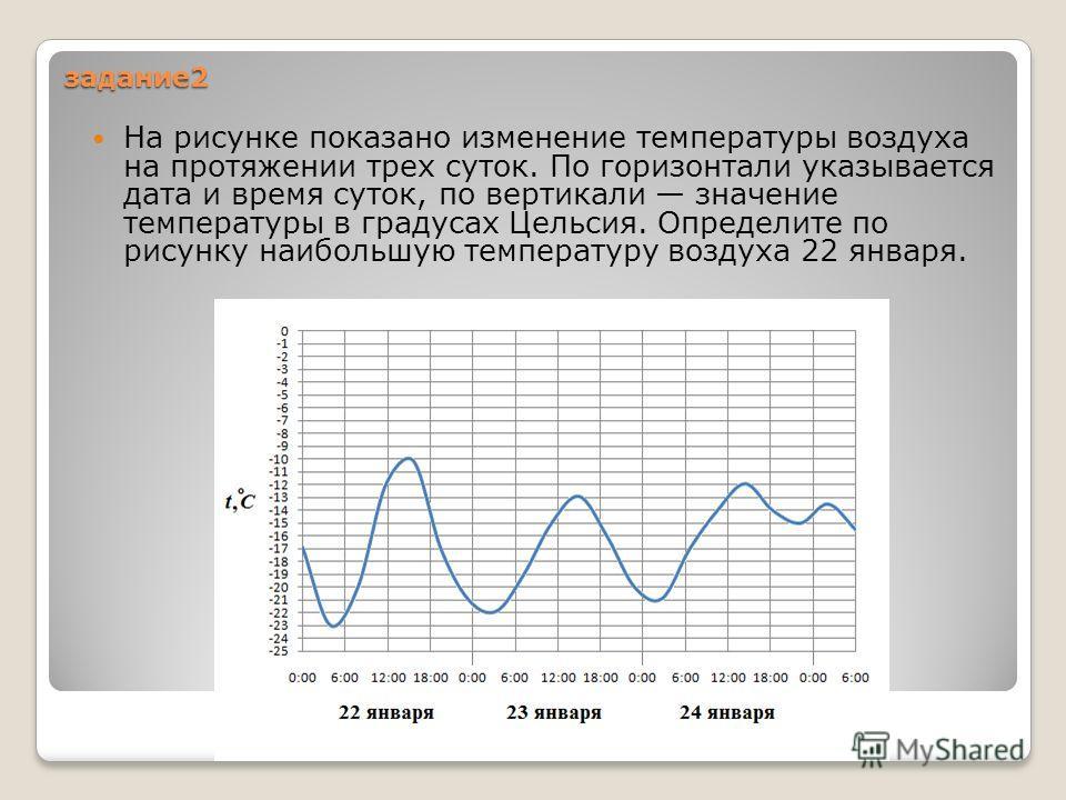 задание 2 На рисунке показано изменение температуры воздуха на протяжении трех суток. По горизонтали указывается дата и время суток, по вертикали значение температуры в градусах Цельсия. Определите по рисунку наибольшую температуру воздуха 22 января.