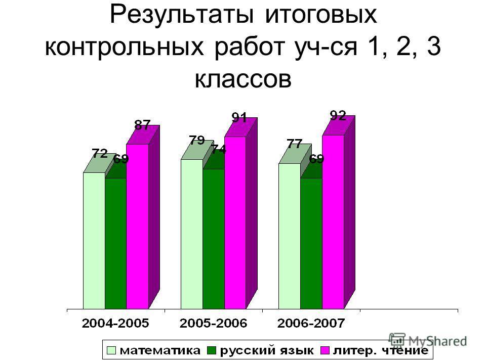 Результаты итоговых контрольных работ уч-ся 1, 2, 3 классов