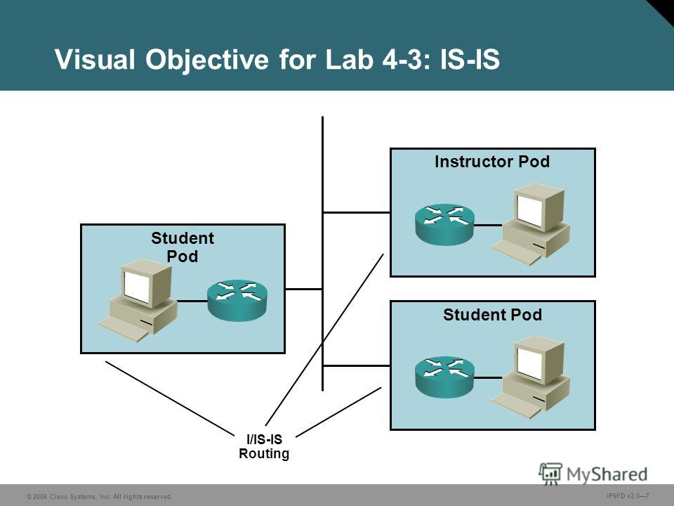 © 2006 Cisco Systems, Inc. All rights reserved. IP6FD v2.07 Visual Objective for Lab 4-3: IS-IS I/IS-IS Routing Instructor Pod Student Pod