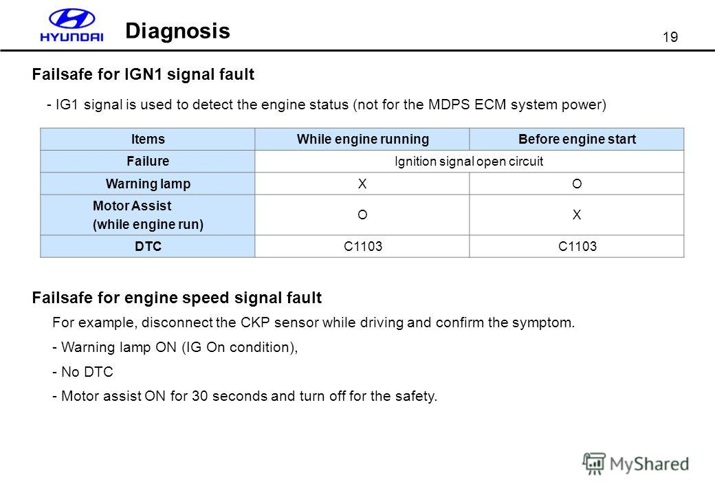 19 Failsafe for IGN1 signal fault Diagnosis - IG1 signal is used to detect the engine status (not for the MDPS ECM system power) Failsafe for engine speed signal fault For example, disconnect the CKP sensor while driving and confirm the symptom. - Wa