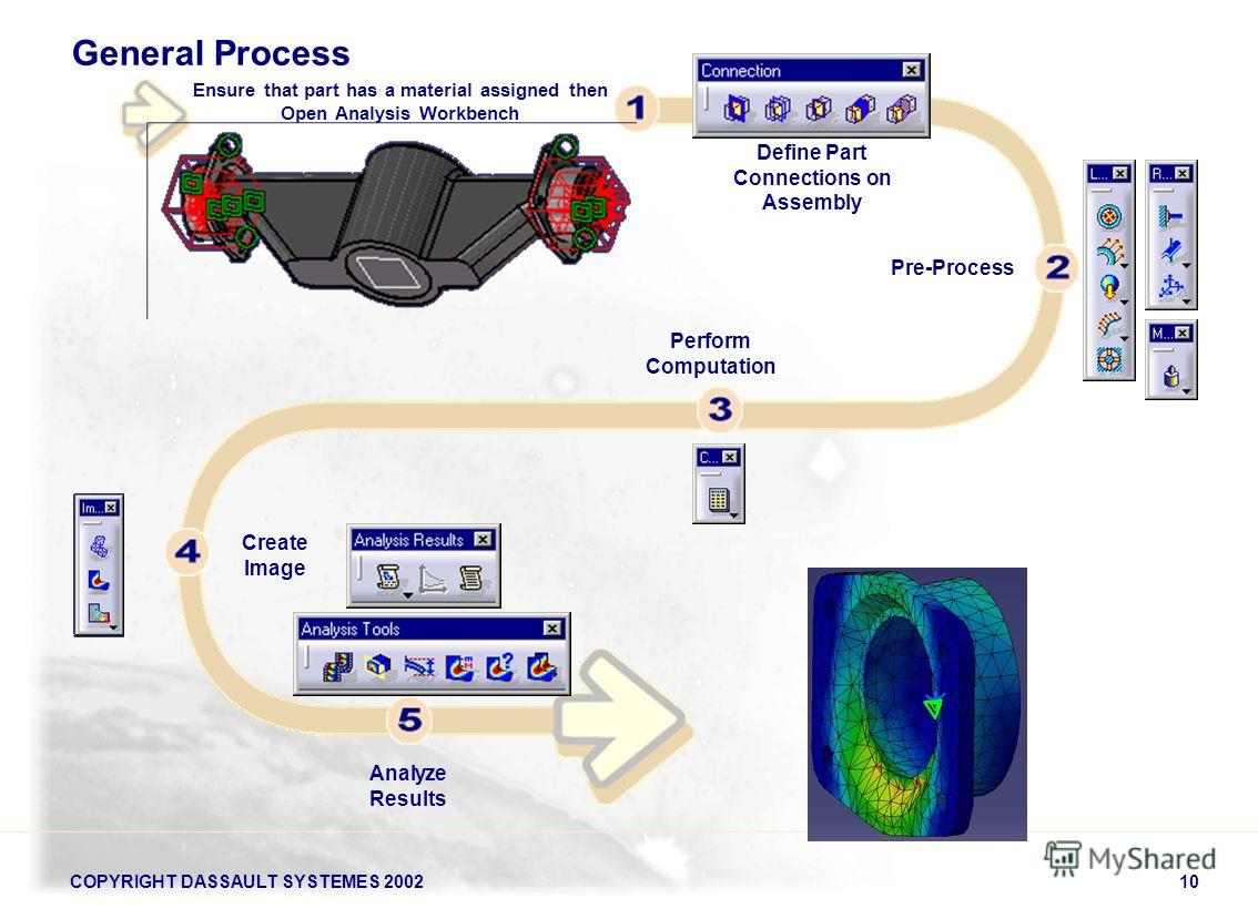 COPYRIGHT DASSAULT SYSTEMES 200210 General Process Ensure that part has a material assigned then Open Analysis Workbench Define Part Connections on Assembly Pre-Process Create Image Perform Computation Analyze Results