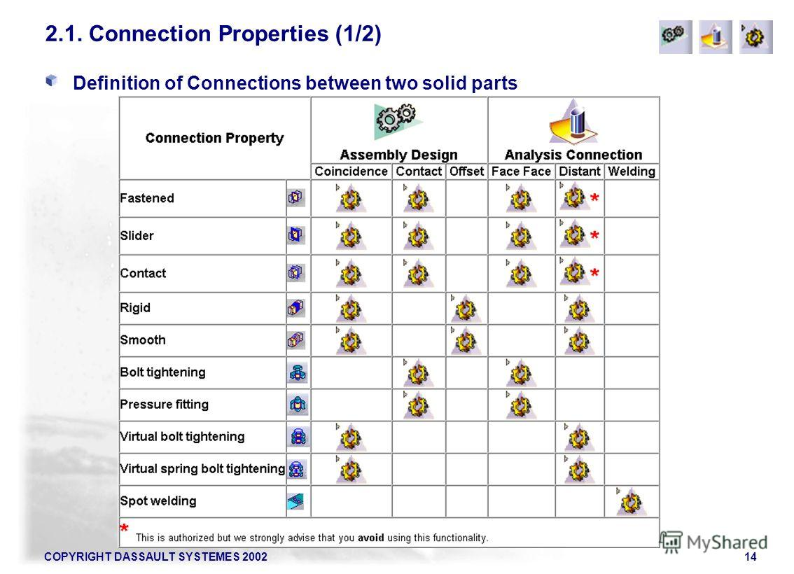 COPYRIGHT DASSAULT SYSTEMES 200214 2.1. Connection Properties (1/2) Definition of Connections between two solid parts