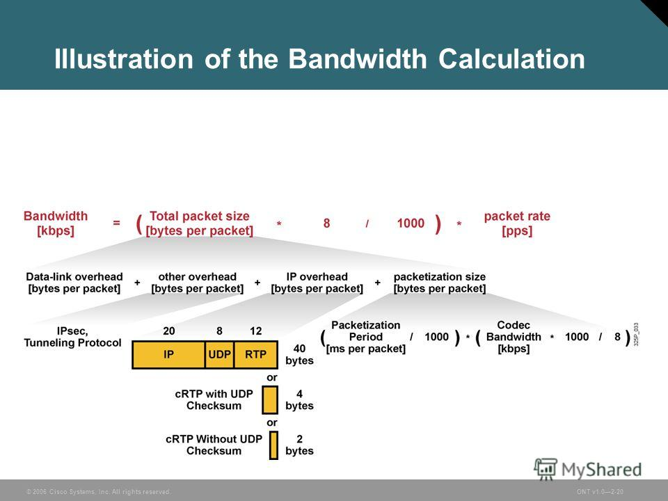 © 2006 Cisco Systems, Inc. All rights reserved.ONT v1.02-20 Illustration of the Bandwidth Calculation