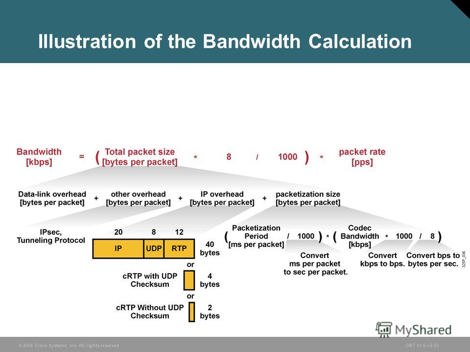 © 2006 Cisco Systems, Inc. All rights reserved.ONT v1.02-23 Illustration of the Bandwidth Calculation