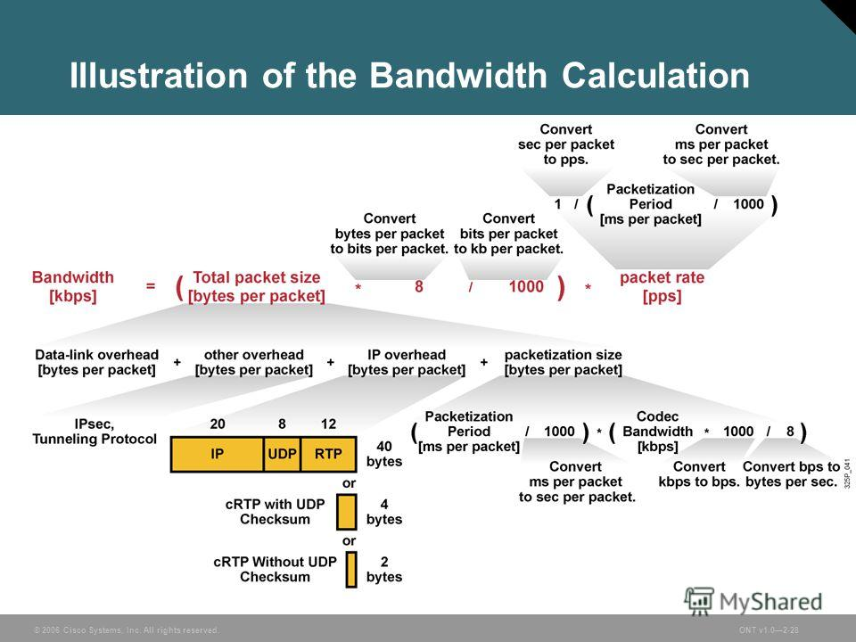 © 2006 Cisco Systems, Inc. All rights reserved.ONT v1.02-28 Illustration of the Bandwidth Calculation