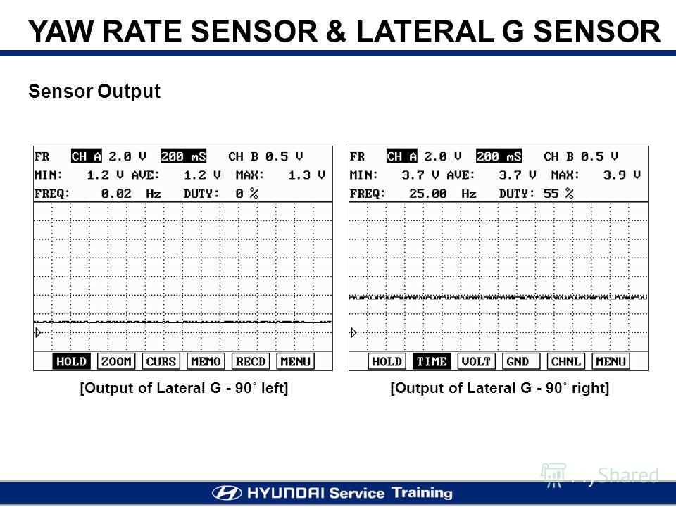 Sensor Output [Output of Lateral G - 90˚ left][Output of Lateral G - 90˚ right]