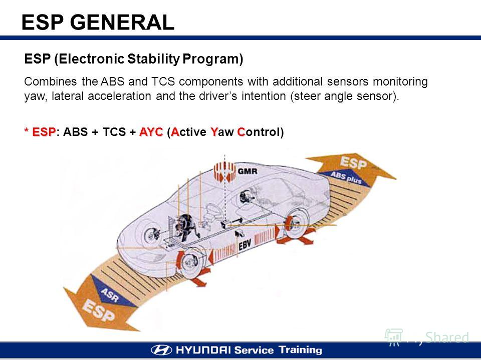 ESP (Electronic Stability Program) Combines the ABS and TCS components with additional sensors monitoring yaw, lateral acceleration and the drivers intention (steer angle sensor). * ESPAYC AYC * ESP: ABS + TCS + AYC (Active Yaw Control) ESP GENERAL