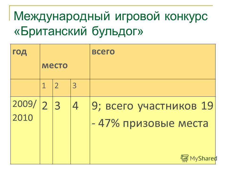 Международный игровой конкурс «Британский бульдог» год место всего 123 2009/ 2010 2349; всего участников 19 - 47% призовые места