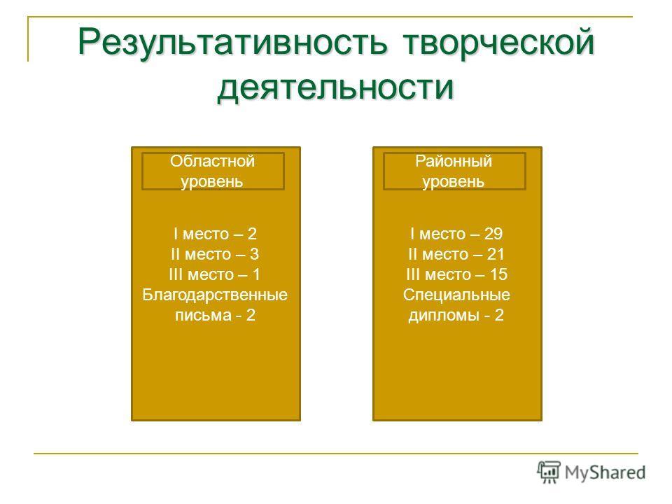 Результативность творческой деятельности I место – 2 II место – 3 III место – 1 Благодарственные письма - 2 I место – 29 II место – 21 III место – 15 Специальные дипломы - 2 Областной уровень Районный уровень