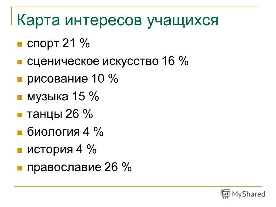 Карта интересов учащихся спорт 21 % сценическое искусство 16 % рисование 10 % музыка 15 % танцы 26 % биология 4 % история 4 % православие 26 %