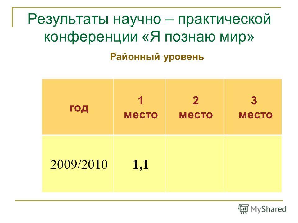 Результаты научно – практической конференции «Я познаю мир» год 1 место 2 место 3 место 2009/20101,1 Районный уровень