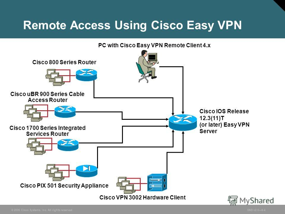 © 2006 Cisco Systems, Inc. All rights reserved.SND v2.06-4 Remote Access Using Cisco Easy VPN PC with Cisco Easy VPN Remote Client 4. x Cisco 800 Series Router Cisco uBR 900 Series Cable Access Router Cisco 1700 Series Integrated Services Router Cisc