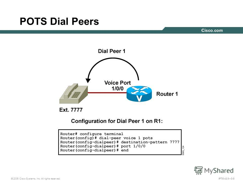 © 2005 Cisco Systems, Inc. All rights reserved. IPTX v2.03-5 POTS Dial Peers