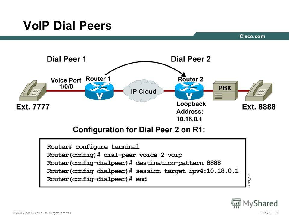 © 2005 Cisco Systems, Inc. All rights reserved. IPTX v2.03-6 VoIP Dial Peers