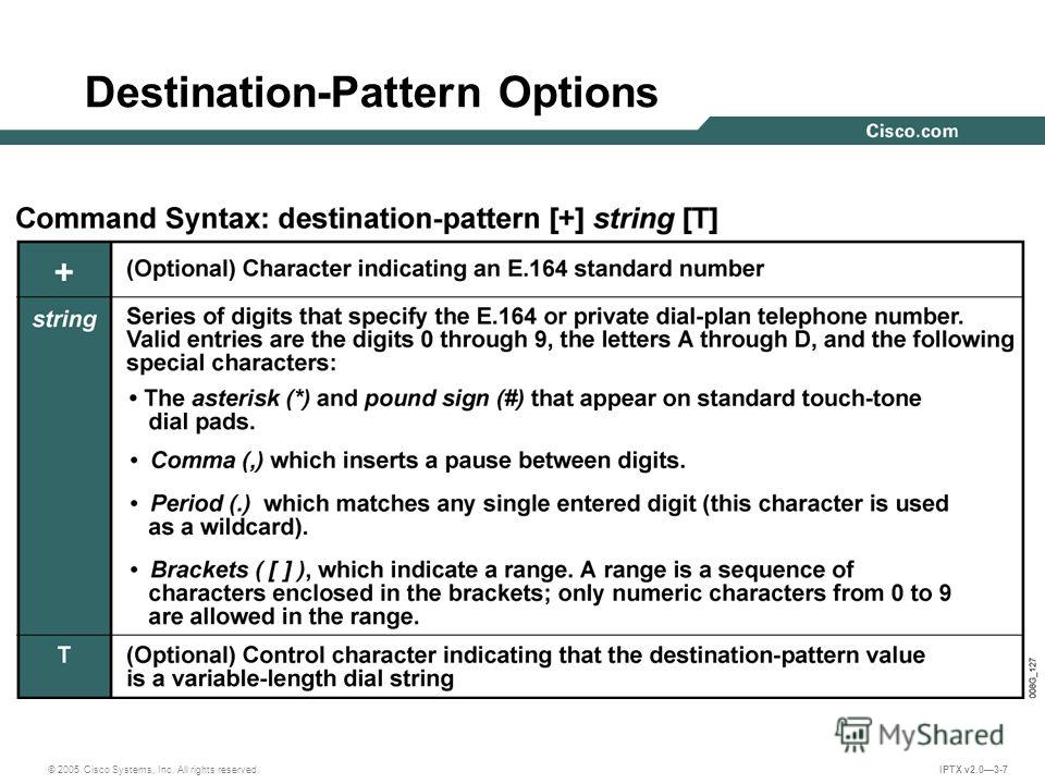© 2005 Cisco Systems, Inc. All rights reserved. IPTX v2.03-7 Destination-Pattern Options