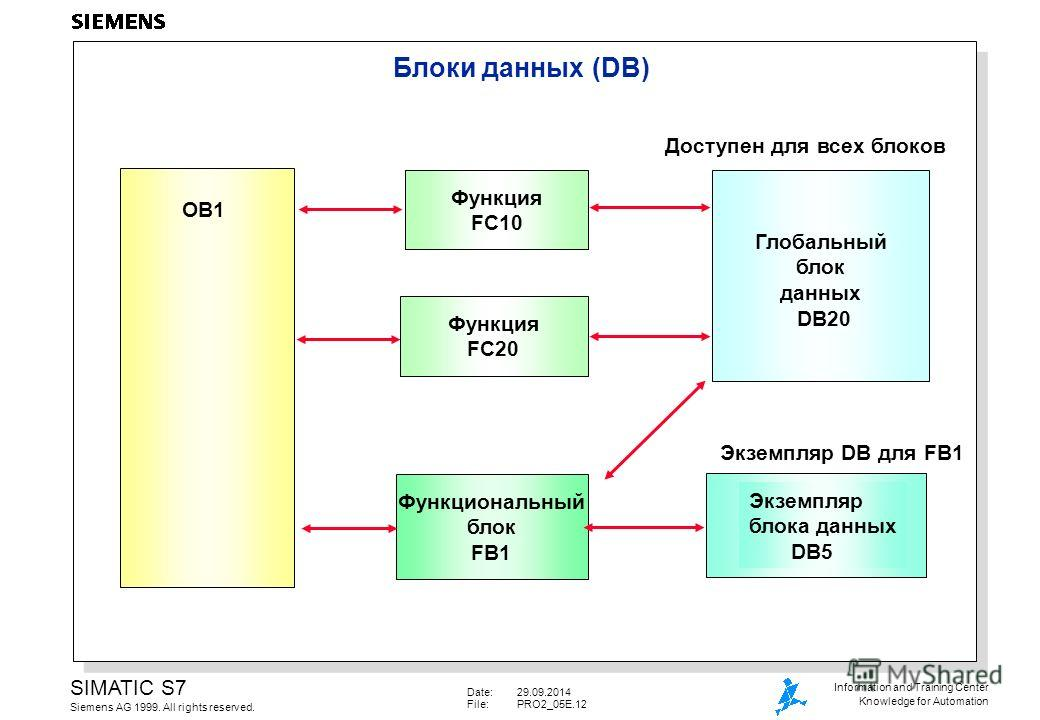 Date:29.09.2014 File:PRO2_05E.12 SIMATIC S7 Siemens AG 1999. All rights reserved. Information and Training Center Knowledge for Automation Блоки данных (DB) Функция FC10 Функция FC20 Функциональный блок FB1 OB1 Глобальный блок данных DB20 Доступен дл