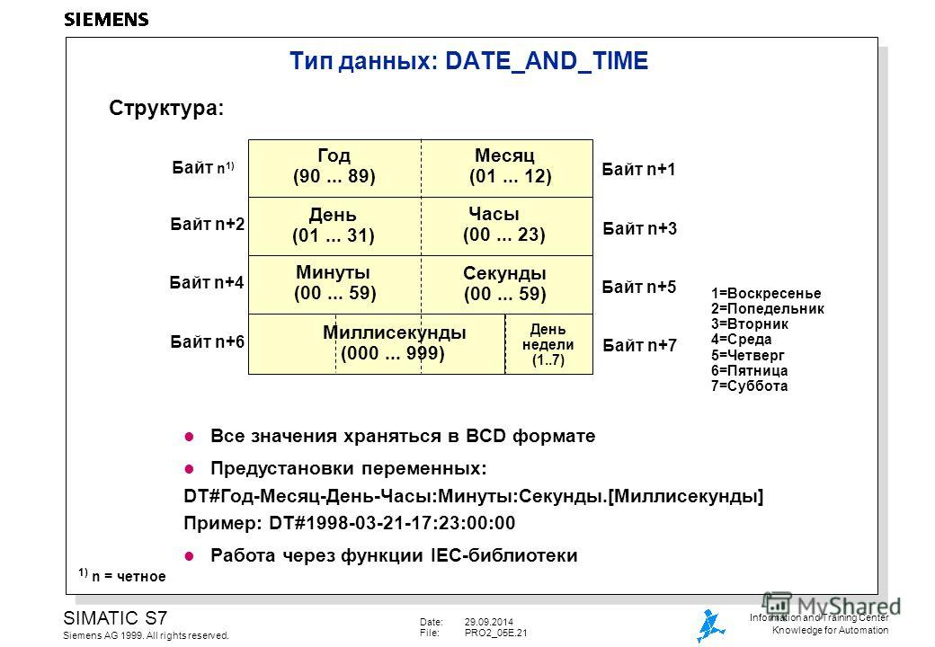 Date:29.09.2014 File:PRO2_05E.21 SIMATIC S7 Siemens AG 1999. All rights reserved. Information and Training Center Knowledge for Automation Тип данных: DATE_AND_TIME Байт n 1) Байт n+2 Байт n+4 Байт n+1 Байт n+3 Байт n+5 Год (90... 89) Структура: Меся