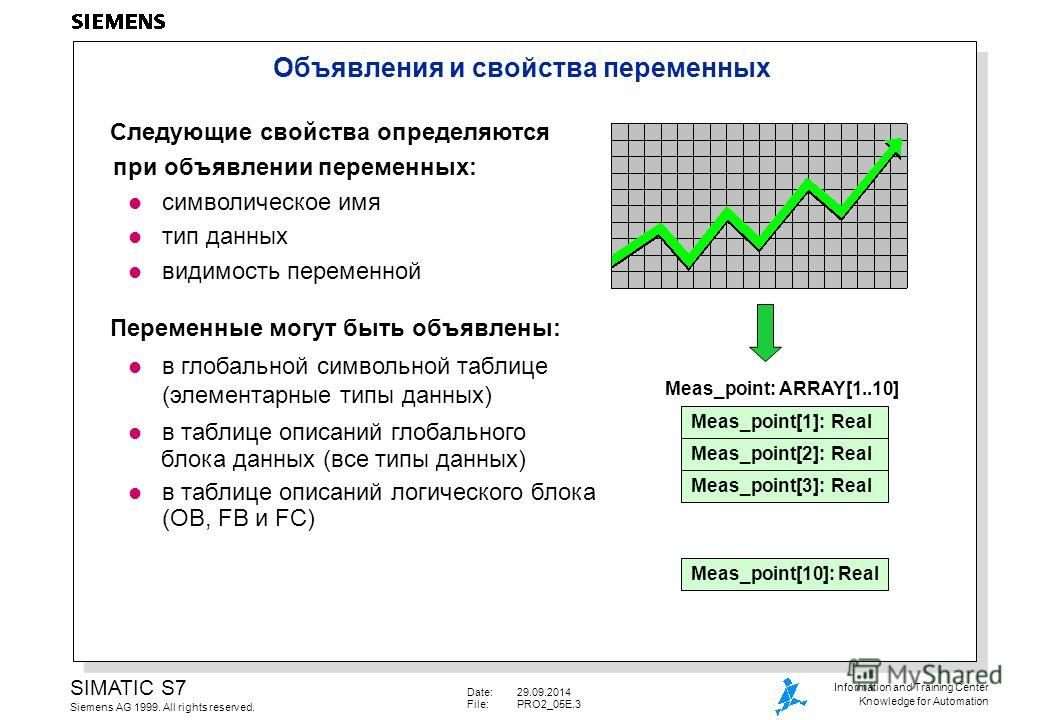 Date:29.09.2014 File:PRO2_05E.3 SIMATIC S7 Siemens AG 1999. All rights reserved. Information and Training Center Knowledge for Automation Следующие свойства определяются при объявлении переменных: l символическое имя l тип данных l видимость переменн