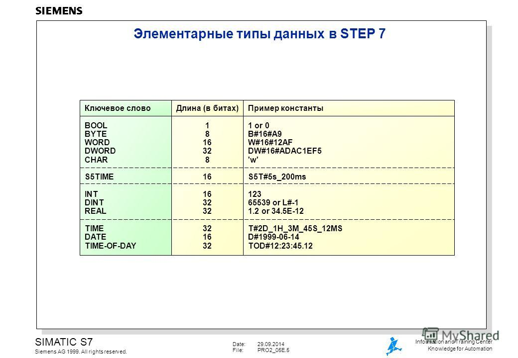 Date:29.09.2014 File:PRO2_05E.5 SIMATIC S7 Siemens AG 1999. All rights reserved. Information and Training Center Knowledge for Automation Элементарные типы данных в STEP 7 Длина (в битах) BOOL BYTE WORD DWORD CHAR S5TIME INT DINT REAL TIME DATE TIME-
