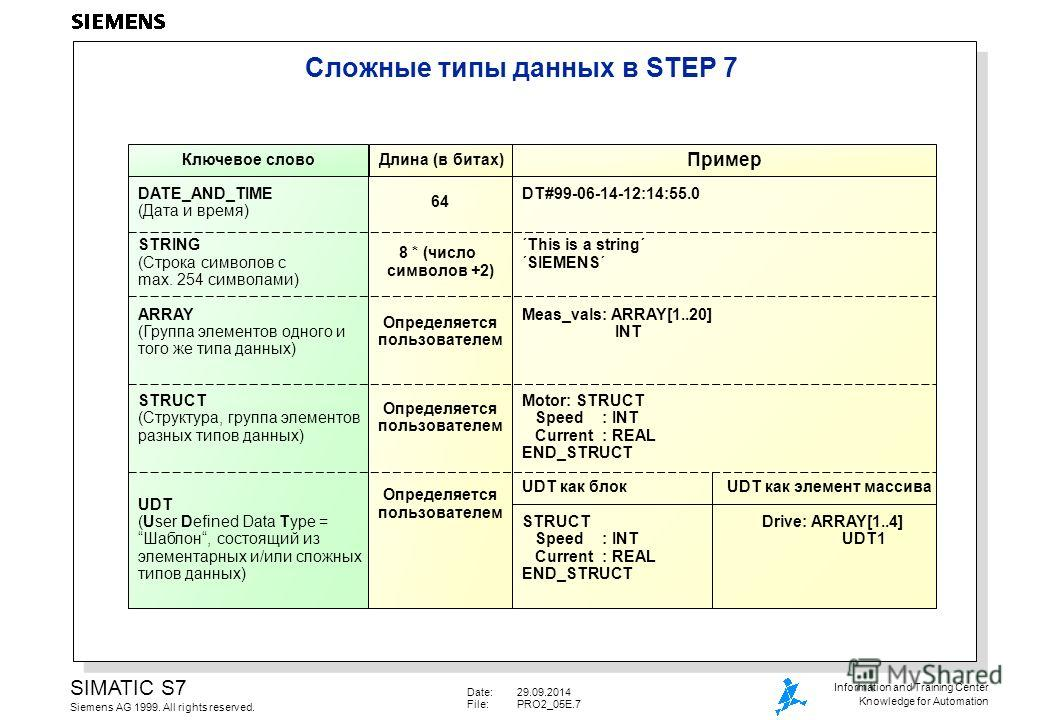 Date:29.09.2014 File:PRO2_05E.7 SIMATIC S7 Siemens AG 1999. All rights reserved. Information and Training Center Knowledge for Automation Сложные типы данных в STEP 7 Длина (в битах) DATE_AND_TIME (Дата и время) STRING (Строка символов с max. 254 сим