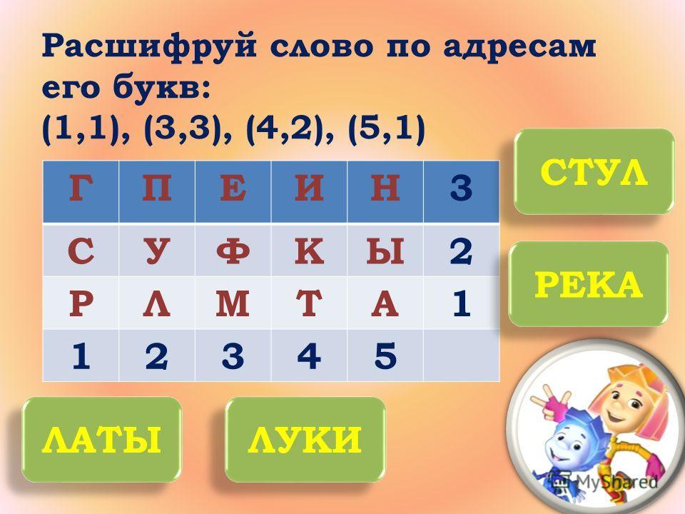 Расшифруй слово по адресам его букв: (1,1), (3,3), (4,2), (5,1) ГПЕИН3 СУФКЫ2 РЛМТА1 12345 СТУЛ РЕКА ЛАТЫ ЛУКИ