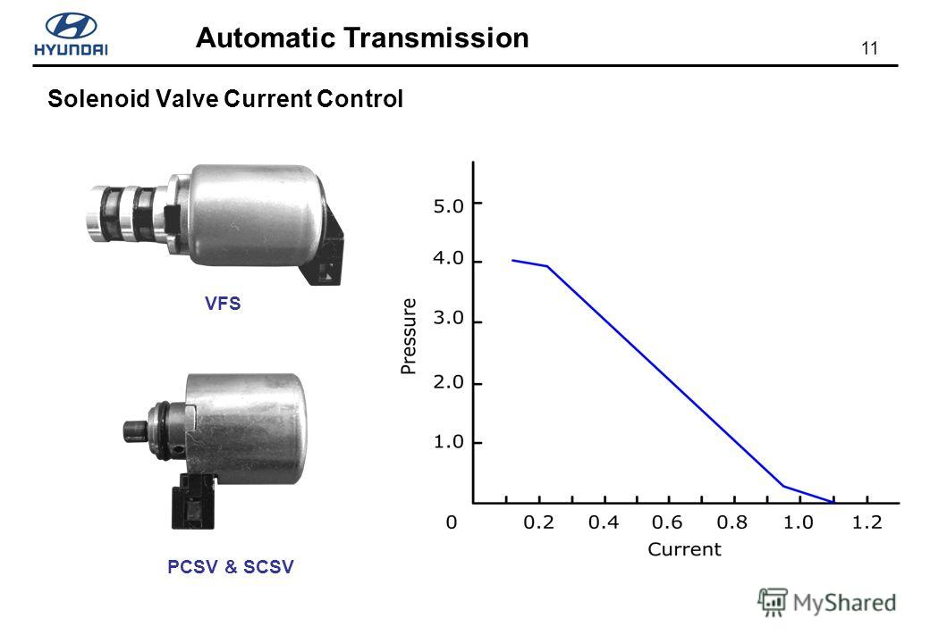 11 Automatic Transmission Solenoid Valve Current Control VFS PCSV & SCSV