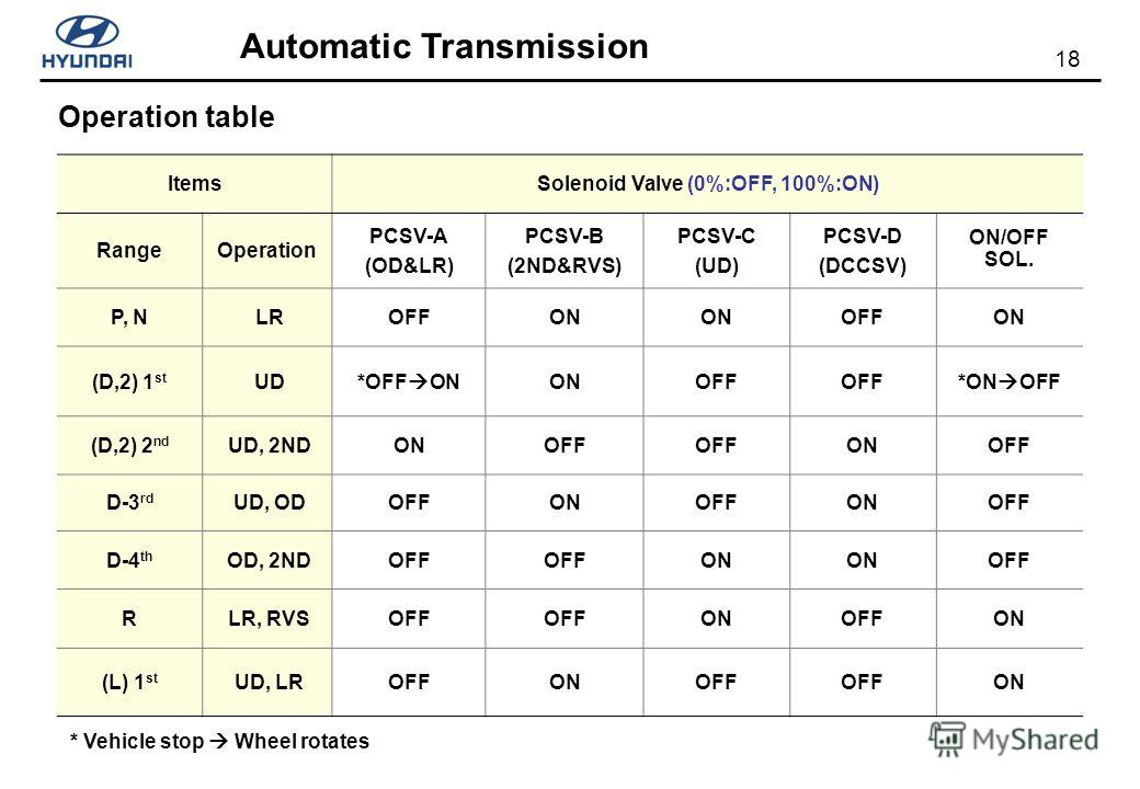 18 Automatic Transmission ItemsSolenoid Valve (0%:OFF, 100%:ON) RangeOperation PCSV-A (OD&LR) PCSV-B (2ND&RVS) PCSV-C (UD) PCSV-D (DCCSV) ON/OFF SOL. P, N LROFFON OFFON (D,2) 1 st UD*OFF ONONOFF *ON OFF (D,2) 2 nd UD, 2NDONOFF ONOFF D-3 rd UD, ODOFFO