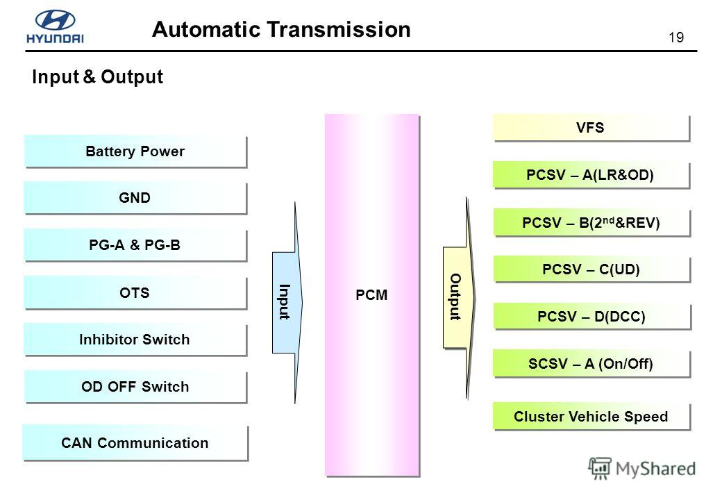 19 Automatic Transmission Input & Output PCM PG-A & PG-B GND Inhibitor Switch OTS Battery Power CAN Communication OD OFF Switch Input Output PCSV – A(LR&OD) PCSV – B(2 nd &REV) PCSV – C(UD) PCSV – D(DCC) SCSV – A (On/Off) VFS Cluster Vehicle Speed