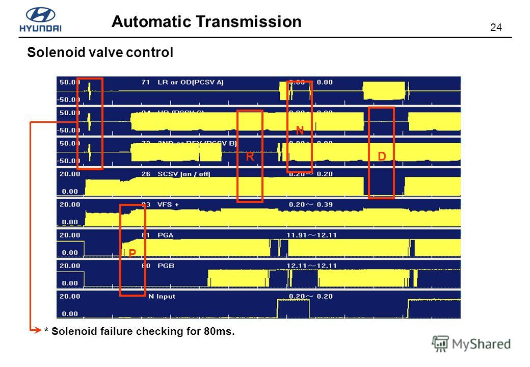 24 Automatic Transmission Solenoid valve control P R N D * Solenoid failure checking for 80ms.
