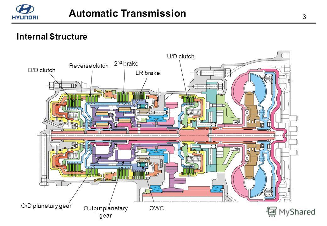 3 Automatic Transmission Internal Structure Reverse clutch O/D clutch 2 nd brake LR brake U/D clutch OWCOutput planetary gear O/D planetary gear