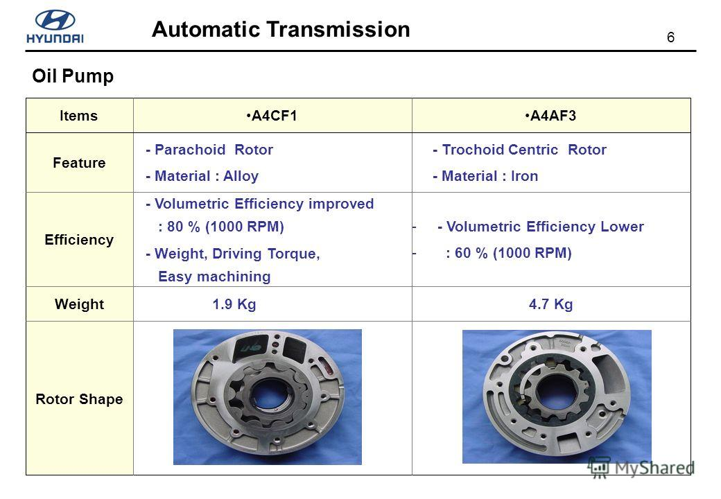 6 Automatic Transmission Oil Pump 4.7 Kg - - Volumetric Efficiency Lower - : 60 % (1000 RPM) - Trochoid Centric Rotor - Material : Iron A4AF3 1.9 Kg - Volumetric Efficiency improved : 80 % (1000 RPM) - Weight, Driving Torque, Easy machining - Paracho
