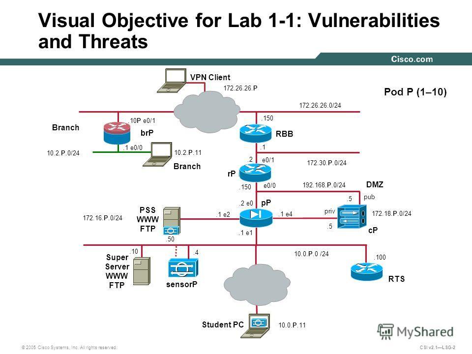 © 2005 Cisco Systems, Inc. All rights reserved. CSI v2.1LSG-2.100 e0/1 PSS WWW FTP 172.16.P.0/24 Visual Objective for Lab 1-1: Vulnerabilities and Threats e0/0 10.0.P.0 /24 Pod P (1–10) 192.168.P.0/24.1 e2 pP.4 pub cP.1 172.30.P.0/24 sensorP DMZ.2.15