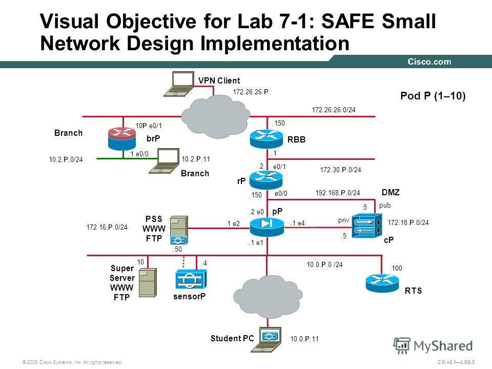 © 2005 Cisco Systems, Inc. All rights reserved. CSI v2.1LSG-3.100 e0/1 PSS WWW FTP 172.16.P.0/24 Visual Objective for Lab 7-1: SAFE Small Network Design Implementation e0/0 10.0.P.0 /24 Pod P (1–10) 192.168.P.0/24.1 e2 pP.4 pub cP.1 172.30.P.0/24 sen