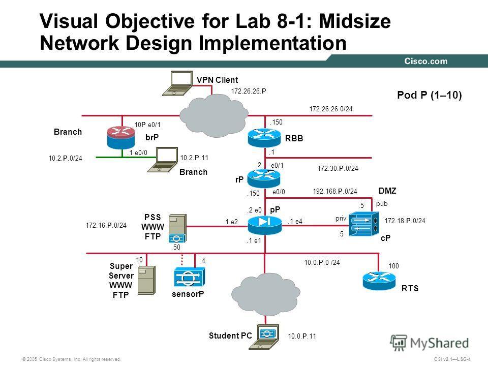 © 2005 Cisco Systems, Inc. All rights reserved. CSI v2.1LSG-4.100 e0/1 PSS WWW FTP 172.16.P.0/24 Visual Objective for Lab 8-1: Midsize Network Design Implementation e0/0 10.0.P.0 /24 Pod P (1–10) 192.168.P.0/24.1 e2 pP.4 pub cP.1 172.30.P.0/24 sensor