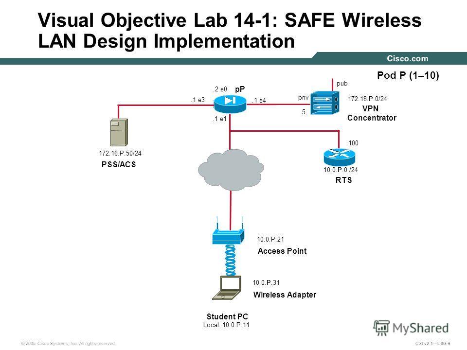 © 2005 Cisco Systems, Inc. All rights reserved. CSI v2.1LSG-6.100 Visual Objective Lab 14-1: SAFE Wireless LAN Design Implementation 10.0.P.0 /24 Pod P (1–10) pP pub VPN Concentrator PSS/ACS 172.16.P.50/24 priv.5.2 e0 172.18.P.0/24.1 e4.1 e1 RTS 10.0
