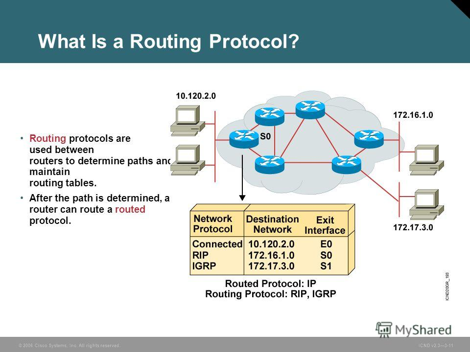 © 2006 Cisco Systems, Inc. All rights reserved. ICND v2.33-11 Routing protocols are used between routers to determine paths and maintain routing tables. After the path is determined, a router can route a routed protocol. What Is a Routing Protocol?