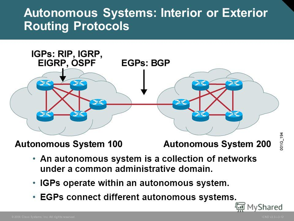 © 2006 Cisco Systems, Inc. All rights reserved. ICND v2.33-12 An autonomous system is a collection of networks under a common administrative domain. IGPs operate within an autonomous system. EGPs connect different autonomous systems. Autonomous Syste
