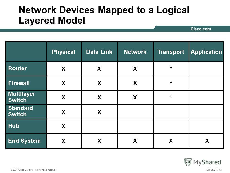 © 2005 Cisco Systems, Inc. All rights reserved. CIT v5.22-12 PhysicalData LinkNetworkTransportApplication Network Devices Mapped to a Logical Layered Model Firewall X Standard Switch XX Multilayer Switch X X Hub End System XXX Router XXX X X * * *X X